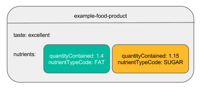 Image Example Food Product